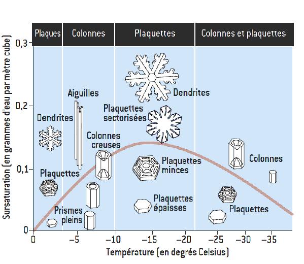 Formation des cristaux en fonction de la sursaturation et la température de l'air.